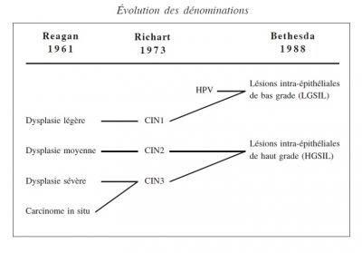 Evolution des denominations des lesions du col