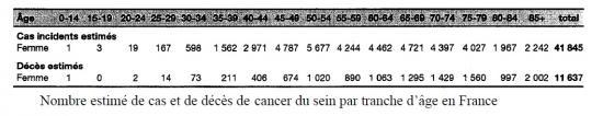 nombre-cancer-du-sein.jpg